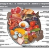 От какой еды повышается холестерин?