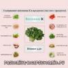 Витамин k - продукты, где содержится, применение, побочные эффекты, показания