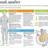 Зрение и сахарный диабет: профилактика и симптомы